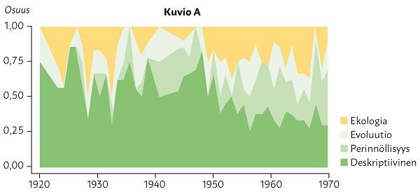 """Kuviossa kuvattu aihepiirien """"Ekologia, Evoluutio, Perinnöllisyys ja Deskriptiivinen"""" osuuksien vaihtelut vuosina 1920-1970."""