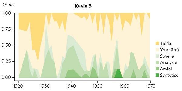 """Kuviossa luokkien """"Tiedä, Ymmärrä, Sovella, Analysoi, Arvioi, Syntetisoi"""" suhteelliset osuudet vuosina 1920-1970."""
